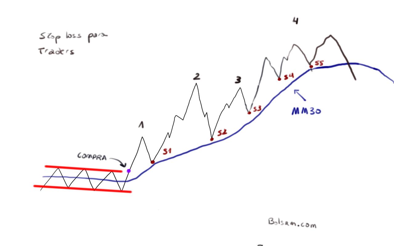 cómo tiene que poner el stop loss un trader