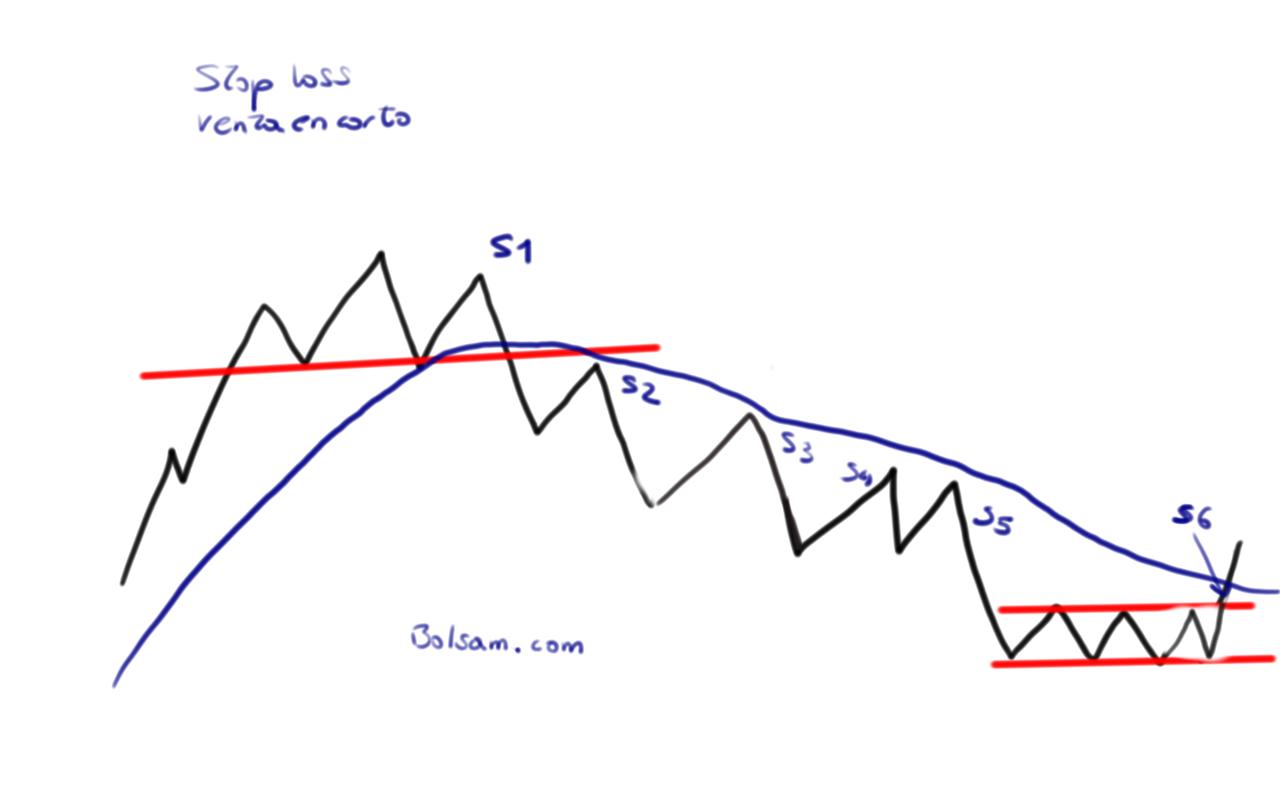stop loss venta en corto