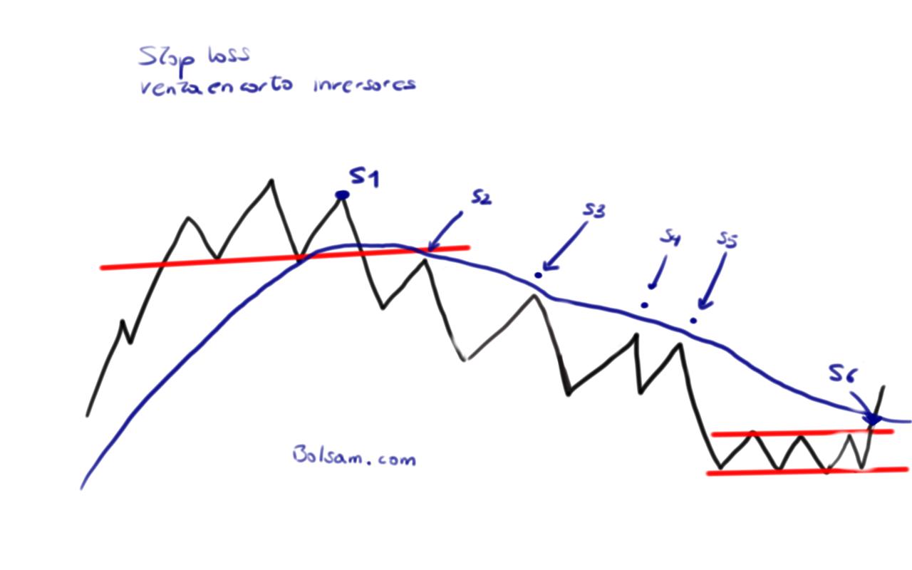 stop loss venta en corto inversores